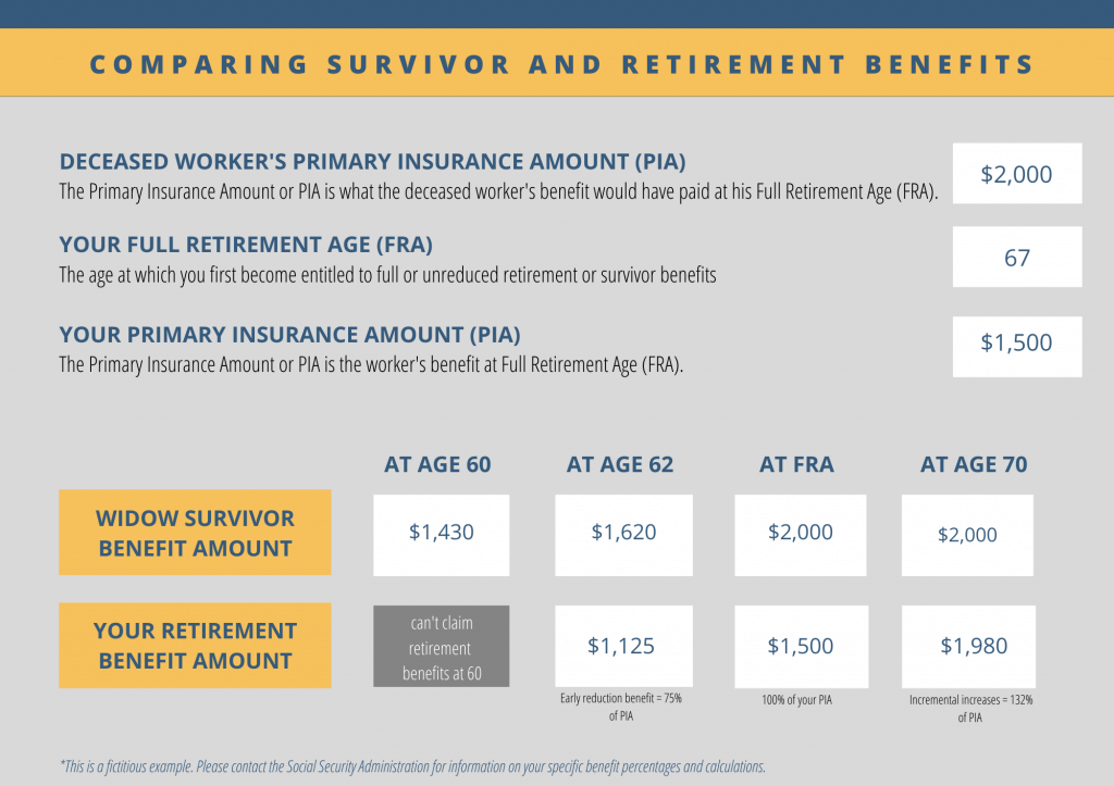 Table Comparing Widow Survivor and Retirement Benefits