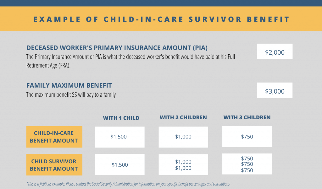 Example of Child-in-Care Survivor Benefit